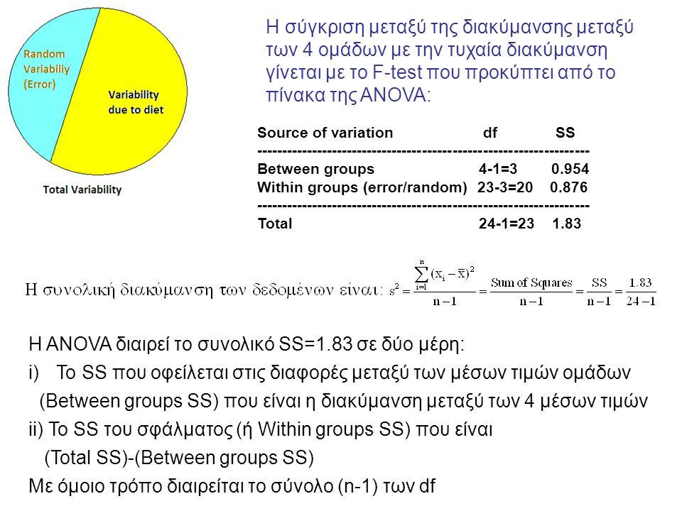 Η σύγκριση μεταξύ της διακύμανσης μεταξύ των 4 ομάδων με την τυχαία διακύμανση γίνεται με το F-test που προκύπτει από το πίνακα της ANOVA: Source of variation df SS ------------------------------------------------------------------ Between groups 4-1=3 0.954 Within groups (error/random) 23-3=20 0.876 ------------------------------------------------------------------ Total 24-1=23 1.83 H ANOVA διαιρεί το συνολικό SS=1.83 σε δύο μέρη: i)Το SS που οφείλεται στις διαφορές μεταξύ των μέσων τιμών ομάδων (Between groups SS) που είναι η διακύμανση μεταξύ των 4 μέσων τιμών ii) Το SS του σφάλματος (ή Within groups SS) που είναι (Total SS)-(Between groups SS) Με όμοιο τρόπο διαιρείται το σύνολο (n-1) των df