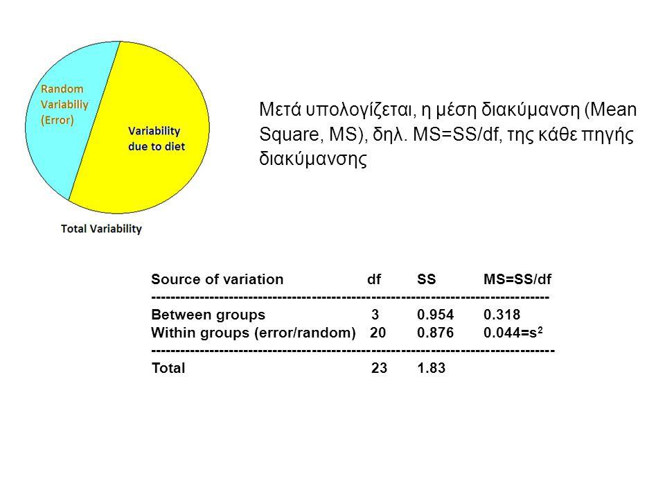 Μετά υπολογίζεται, η μέση διακύμανση (Mean Square, MS), δηλ.