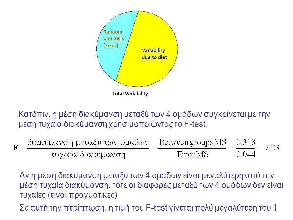 Κατόπιν, η μέση διακύμανση μεταξύ των 4 ομάδων συγκρίνεται με την μέση τυχαία διακύμανση χρησιμοποιώντας το F-test: Αν η μέση διακύμανση μεταξύ των 4 ομάδων είναι μεγαλύτερη από την μέση τυχαία διακύμανση, τότε οι διαφορές μεταξύ των 4 ομάδων δεν είναι τυχαίες (είναι πραγματικές) Σε αυτή την περίπτωση, η τιμή του F-test γίνεται πολύ μεγαλύτερη του 1