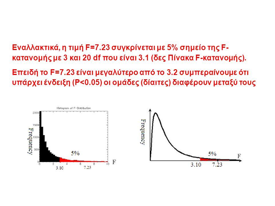 Εναλλακτικά, η τιμή F=7.23 συγκρίνεται με 5% σημείο της F- κατανομής με 3 και 20 df που είναι 3.1 (δες Πίνακα F-κατανομής).