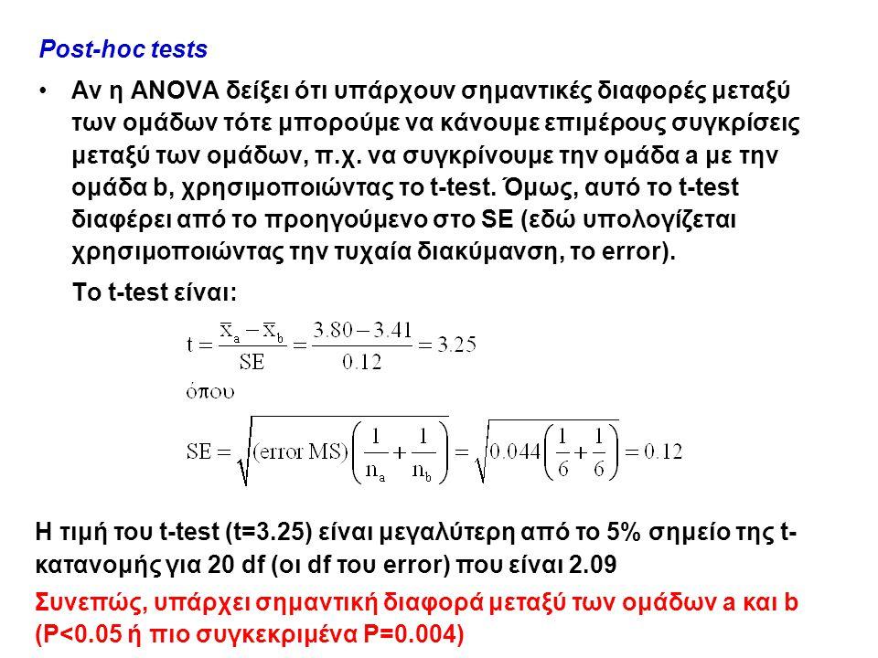 Post-hoc tests Αν η ANOVA δείξει ότι υπάρχουν σημαντικές διαφορές μεταξύ των ομάδων τότε μπορούμε να κάνουμε επιμέρους συγκρίσεις μεταξύ των ομάδων, π.χ.