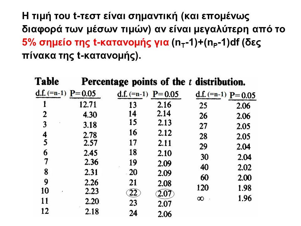 H τιμή του t-τεστ είναι σημαντική (και επομένως διαφορά των μέσων τιμών) αν είναι μεγαλύτερη από το 5% σημείο της t-κατανομής για (n T -1)+(n P -1)df (δες πίνακα της t-κατανομής).