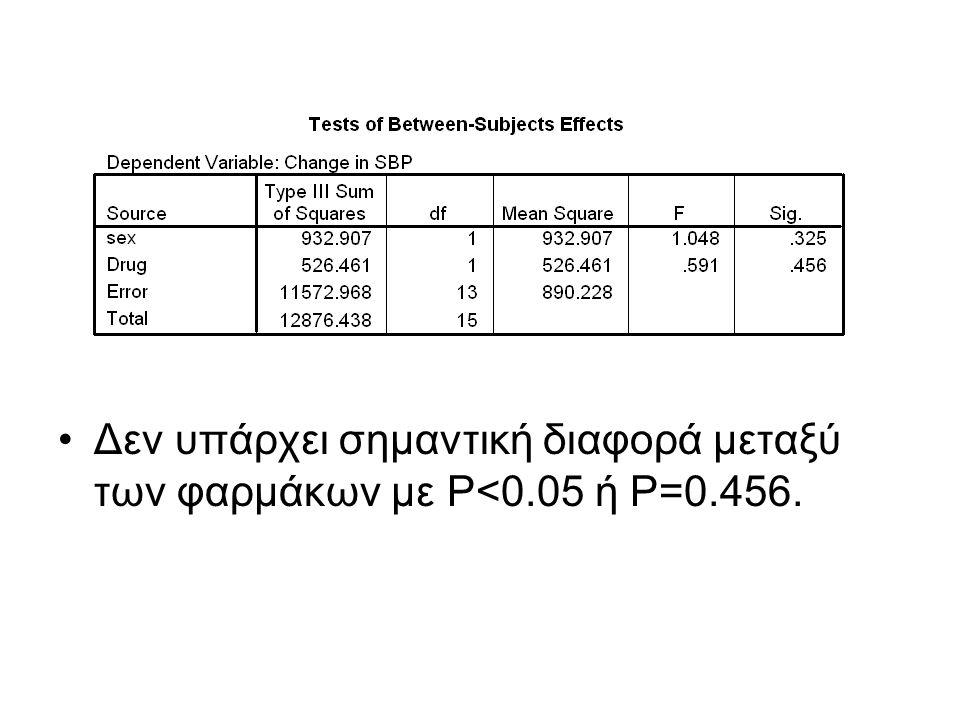Δεν υπάρχει σημαντική διαφορά μεταξύ των φαρμάκων με P<0.05 ή P=0.456.