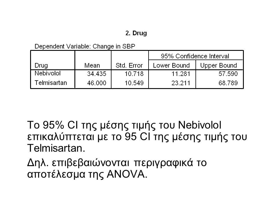 Το 95% CI της μέσης τιμής του Nebivolol επικαλύπτεται με το 95 CI της μέσης τιμής του Telmisartan.