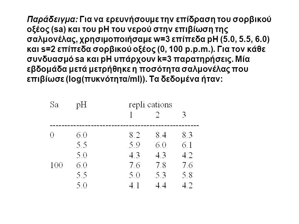 Παράδειγμα: Για να ερευνήσουμε την επίδραση του σορβικού οξέος (sa) και του pH του νερού στην επιβίωση της σαλμονέλας, χρησιμοποιήσαμε w=3 επίπεδα pH (5.0, 5.5, 6.0) και s=2 επίπεδα σορβικού οξέος (0, 100 p.p.m.).