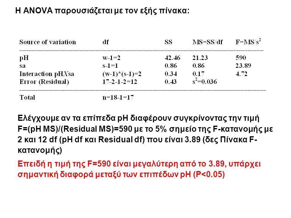 Η ANOVA παρουσιάζεται με τον εξής πίνακα: Ελέγχουμε αν τα επίπεδα pH διαφέρουν συγκρίνοντας την τιμή F=(pH MS)/(Residual MS)=590 με το 5% σημείο της F-κατανομής με 2 και 12 df (pH df και Residual df) που είναι 3.89 (δες Πίνακα F- κατανομής) Επειδή η τιμή της F=590 είναι μεγαλύτερη από το 3.89, υπάρχει σημαντική διαφορά μεταξύ των επιπέδων pH (P<0.05)