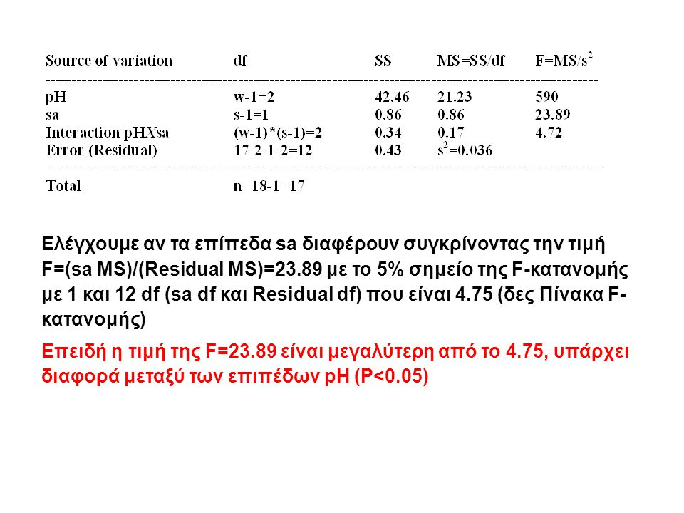 Ελέγχουμε αν τα επίπεδα sa διαφέρουν συγκρίνοντας την τιμή F=(sa MS)/(Residual MS)=23.89 με το 5% σημείο της F-κατανομής με 1 και 12 df (sa df και Residual df) που είναι 4.75 (δες Πίνακα F- κατανομής) Επειδή η τιμή της F=23.89 είναι μεγαλύτερη από το 4.75, υπάρχει διαφορά μεταξύ των επιπέδων pH (P<0.05)