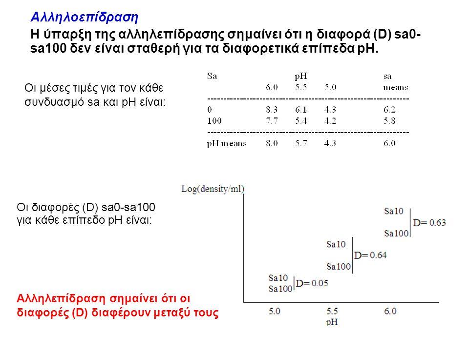 Αλληλοεπίδραση Η ύπαρξη της αλληλεπίδρασης σημαίνει ότι η διαφορά (D) sa0- sa100 δεν είναι σταθερή για τα διαφορετικά επίπεδα pH.