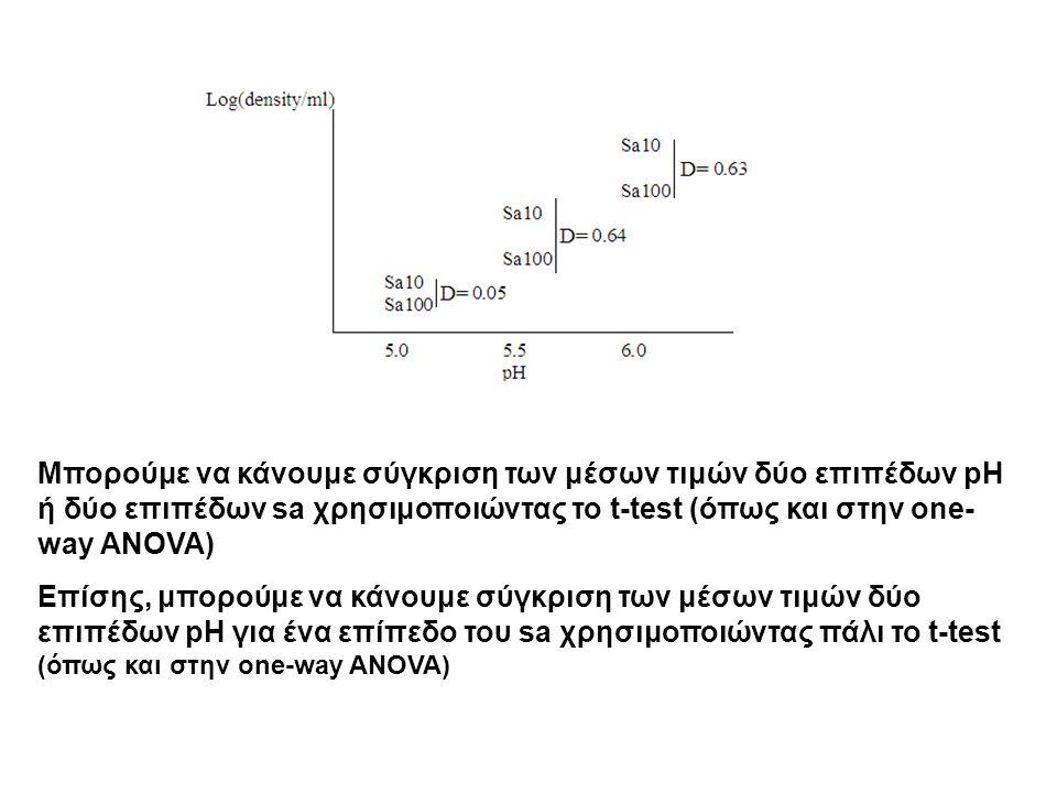 Μπορούμε να κάνουμε σύγκριση των μέσων τιμών δύο επιπέδων pH ή δύο επιπέδων sa χρησιμοποιώντας το t-test (όπως και στην one- way ANOVA) Επίσης, μπορούμε να κάνουμε σύγκριση των μέσων τιμών δύο επιπέδων pH για ένα επίπεδο του sa χρησιμοποιώντας πάλι το t-test (όπως και στην one-way ANOVA)
