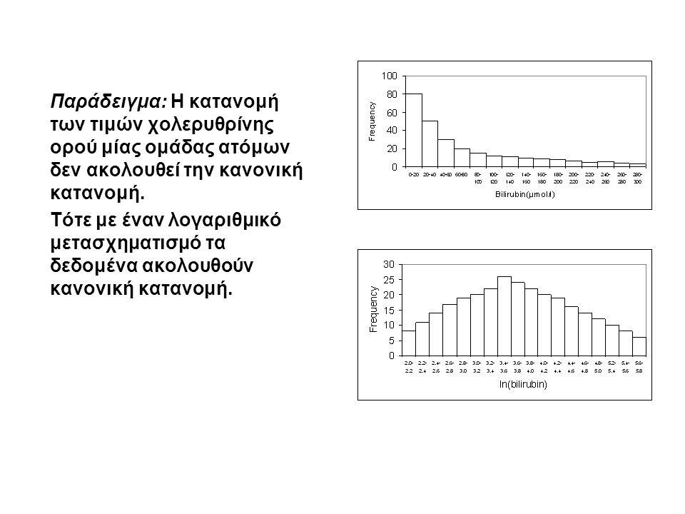 Παράδειγμα: Η κατανομή των τιμών χολερυθρίνης ορού μίας ομάδας ατόμων δεν ακολουθεί την κανονική κατανομή.