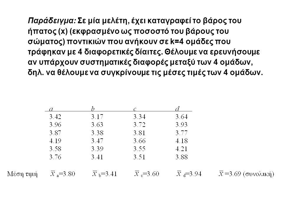 Παράδειγμα: Σε μία μελέτη, έχει καταγραφεί το βάρος του ήπατος (x) (εκφρασμένο ως ποσοστό του βάρους του σώματος) ποντικιών που ανήκουν σε k=4 ομάδες που τράφηκαν με 4 διαφορετικές δίαιτες.