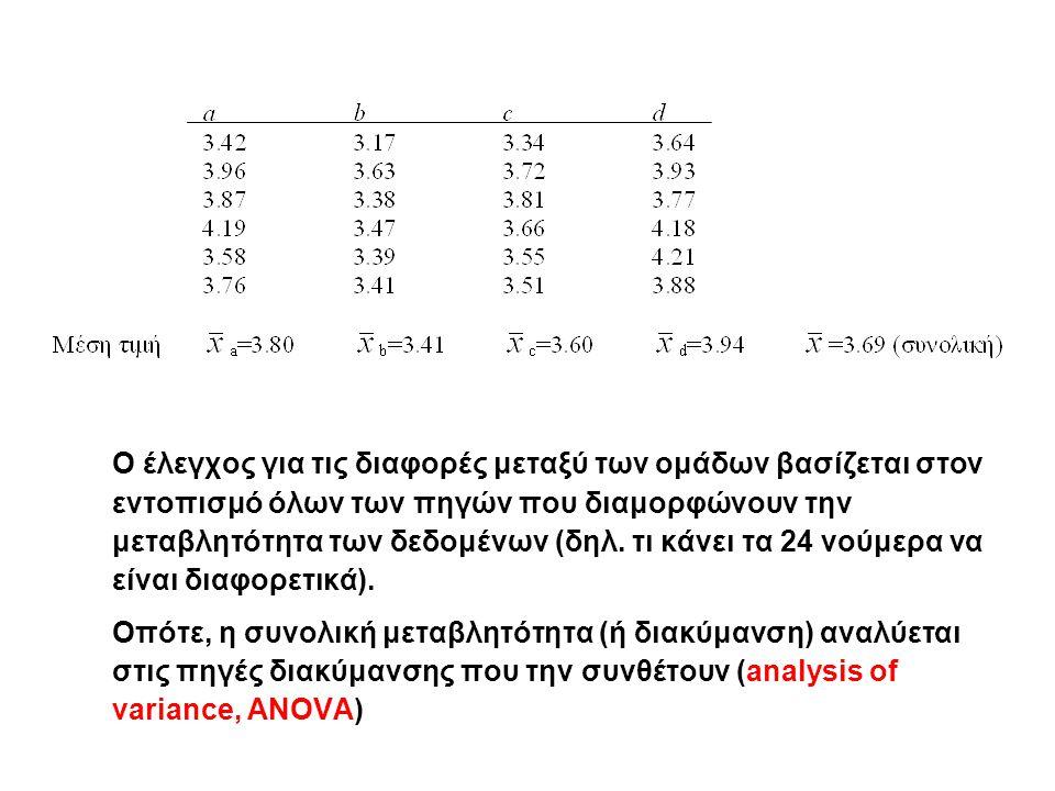 Πρώτα υπολογίζουμε την βελτίωση της πίεσης σε κάθε ασθενή και μετά συγκρίνουμε τα φάρμακα σε σχέση με τη βελτίωση με 2-way ANOVA.