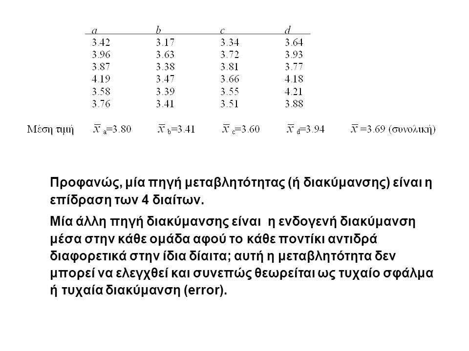 Ο έλεγχος για τις διαφορές μεταξύ των ομάδων βασίζεται στη σύγκριση μεταξύ της διακύμανσης μεταξύ των 4 ομάδων με την τυχαία διακύμανση, δηλ.