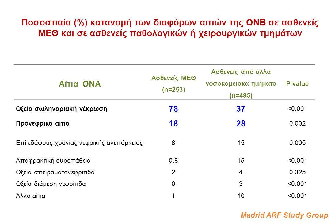 Ποσοστιαία (%) κατανομή των διαφόρων αιτιών της ΟΝΒ σε ασθενείς ΜΕΘ και σε ασθενείς παθολογικών ή χειρουργικών τμημάτων Αίτια ΟΝΑ Ασθενείς ΜΕΘ (n=253)