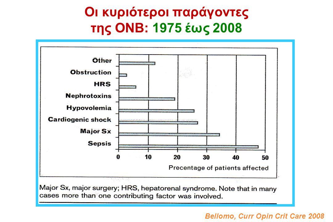 Οι κυριότεροι παράγοντες της ΟΝΒ: 1975 έως 2008 Bellomo, Curr Opin Crit Care 2008