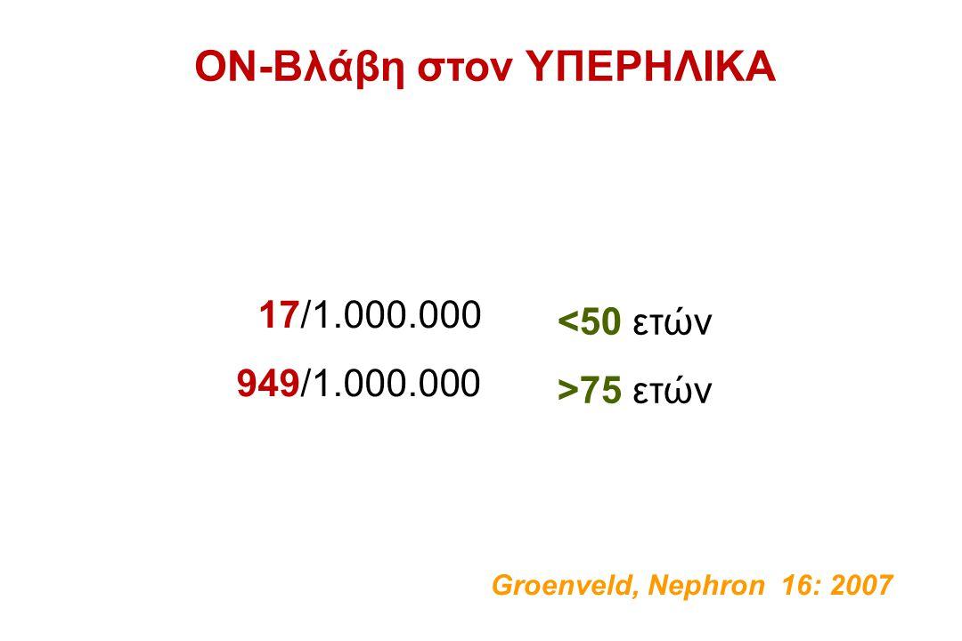 ΟΝ-Βλάβη στον ΥΠΕΡΗΛΙΚΑ 17/1.000.000 949/1.000.000 <50 ετών >75 ετών Groenveld, Nephron 16: 2007