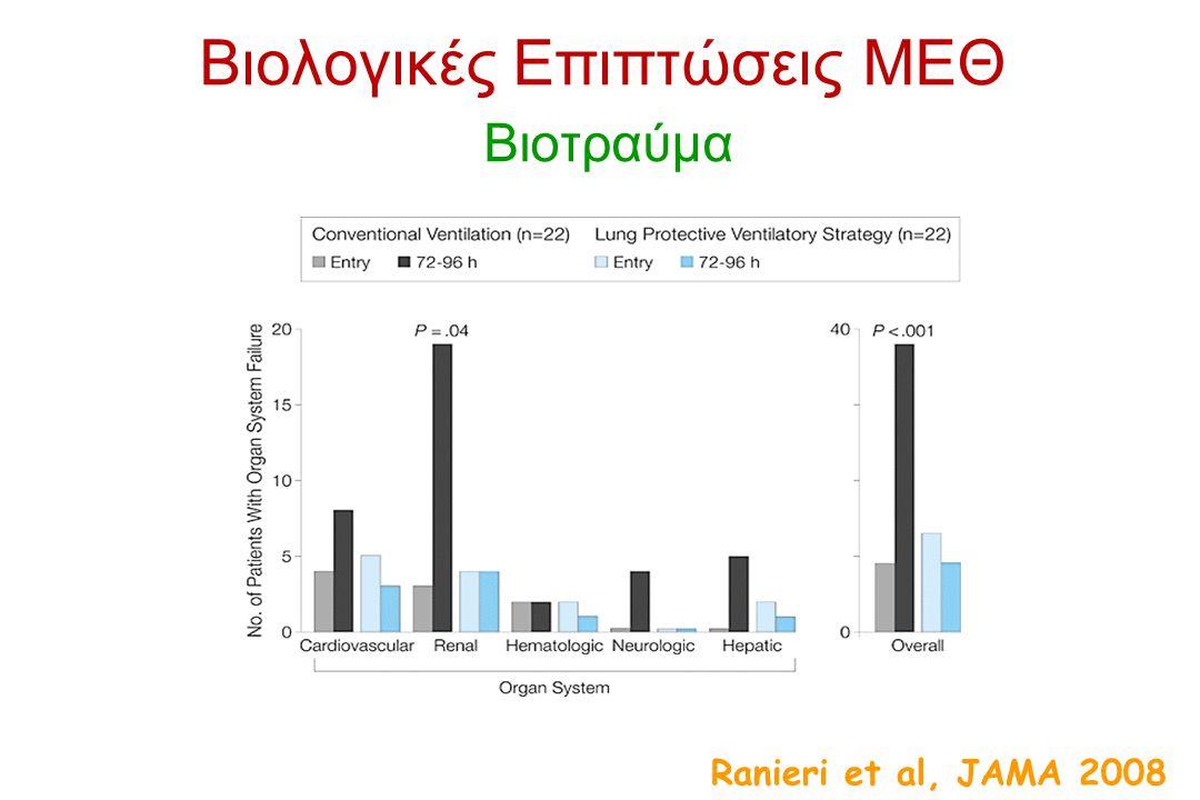 Ranieri et al, JAMA 2008 Βιολογικές Επιπτώσεις ΜΕΘ Βιοτραύμα