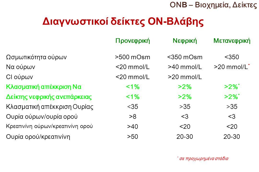 Διαγνωστικοί δείκτες ΟΝ-Βλάβης ΠρονεφρικήΝεφρικήΜετανεφρική Ωσμωτικότητα ούρων>500 mOsm<350 mOsm<350 Να ούρων<20 mmol/L>40 mmol/L>20 mmol/L * Cl ούρων