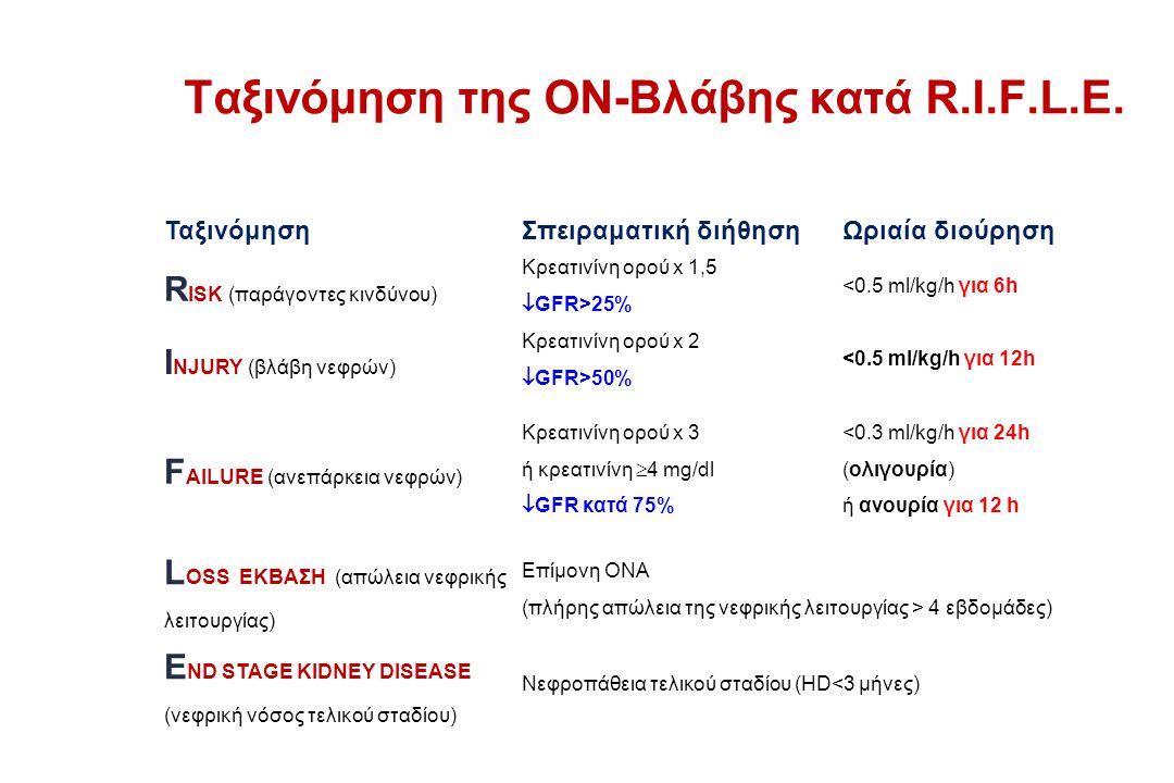 Ταξινόμηση της ΟΝ-Βλάβης κατά R.I.F.L.E. ΤαξινόμησηΣπειραματική διήθησηΩριαία διούρηση R ISK (παράγοντες κινδύνου) Κρεατινίνη ορού x 1,5  GFR>25% <0.