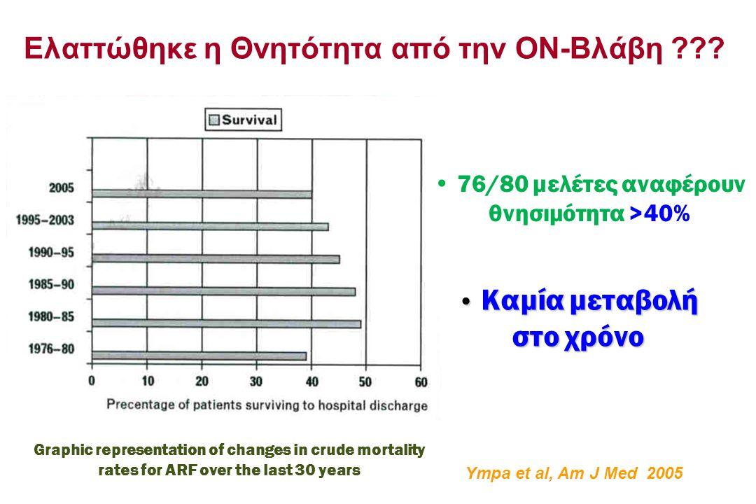 Ελαττώθηκε η Θνητότητα από την ΟΝ-Βλάβη ??? Ympa et al, Am J Med 2005 76/80 μελέτες αναφέρουν θνησιμότητα >40% Graphic representation of changes in cr
