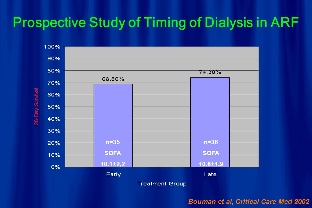 Prospective Study of Timing of Dialysis in ARF n=35 SOFA 10.1±2,2 n=36 SOFA 10.6±1,9 Bouman et al, Critical Care Med 2002
