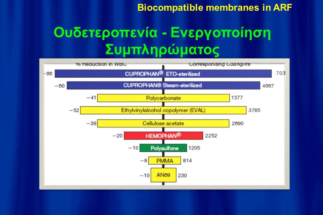 Ουδετεροπενία - Ενεργοποίηση Συμπληρώματος Biocompatible membranes in ARF