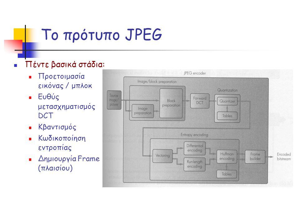 Το πρότυπο JPEG Πέντε βασικά στάδια: Προετοιμασία εικόνας / μπλοκ Ευθύς μετασχηματισμός DCT Κβαντισμός Κωδικοποίηση εντροπίας Δημιουργία Frame (πλαισί