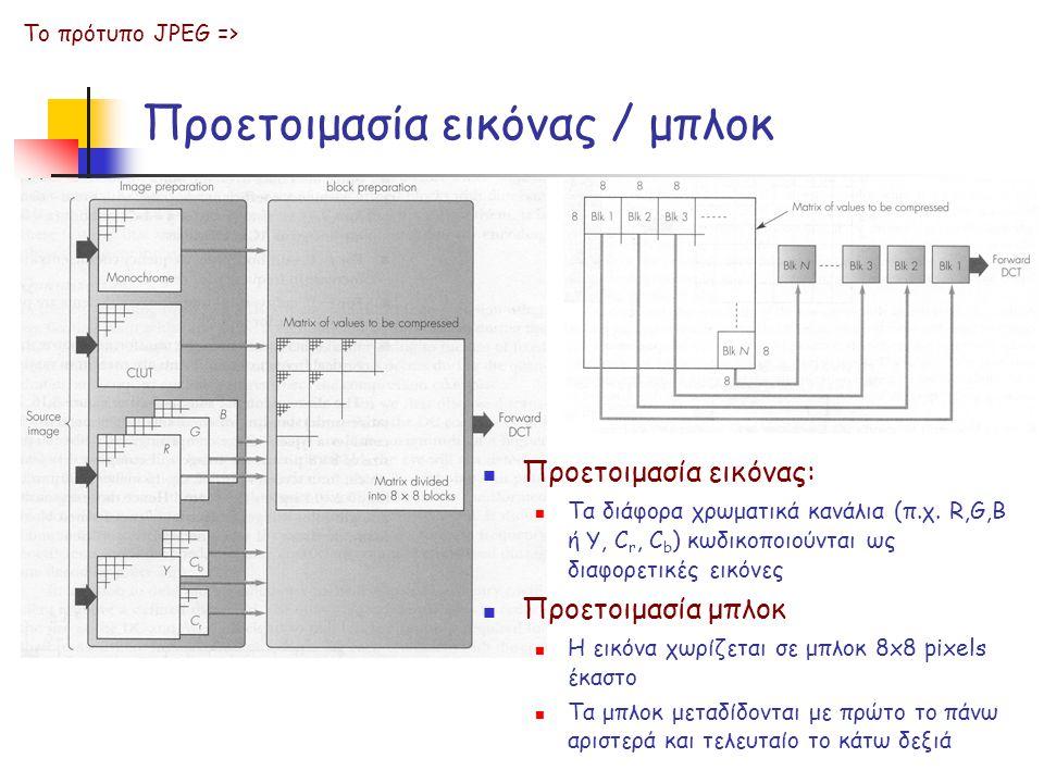 Προετοιμασία εικόνας / μπλοκ Το πρότυπο JPEG => Προετοιμασία εικόνας: Τα διάφορα χρωματικά κανάλια (π.χ. R,G,B ή Y, C r, C b ) κωδικοποιούνται ως διαφ