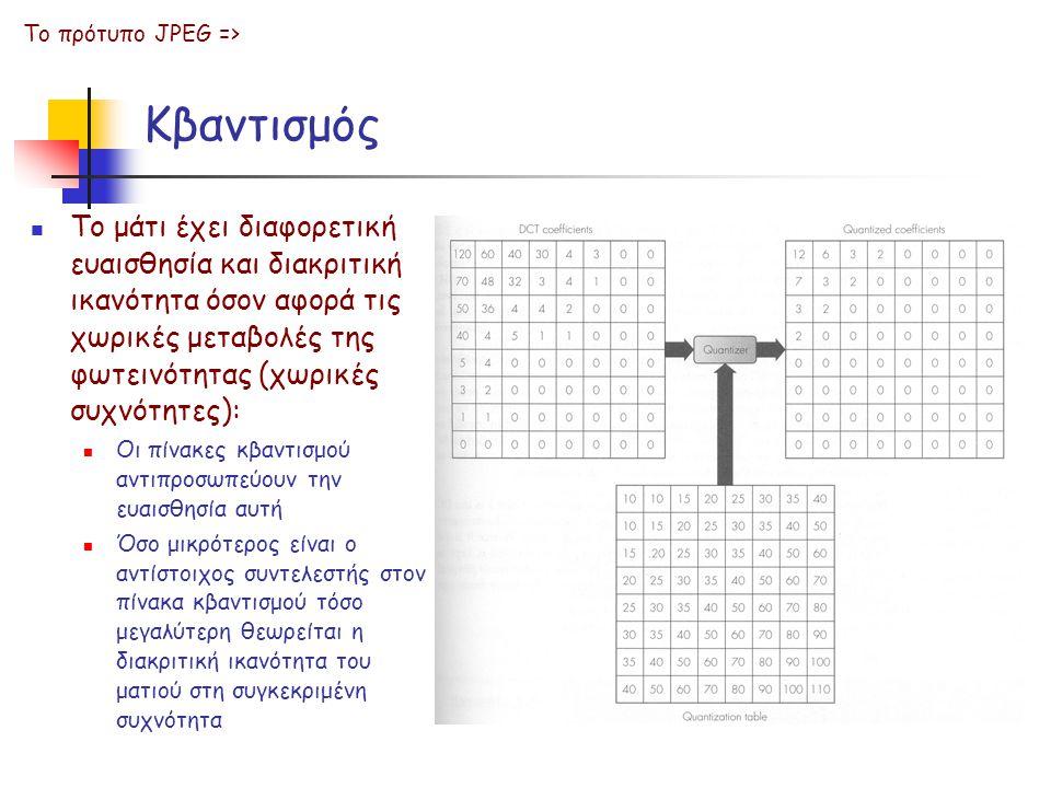 Κβαντισμός Το πρότυπο JPEG => Το μάτι έχει διαφορετική ευαισθησία και διακριτική ικανότητα όσον αφορά τις χωρικές μεταβολές της φωτεινότητας (χωρικές