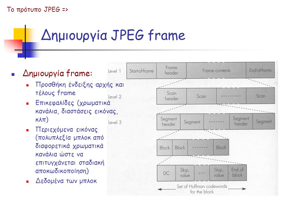 Δημιουργία JPEG frame Το πρότυπο JPEG => Δημιουργία frame: Προσθήκη ένδειξης αρχής και τέλους frame Επικεφαλίδες (χρωματικά κανάλια, διαστάσεις εικόνα