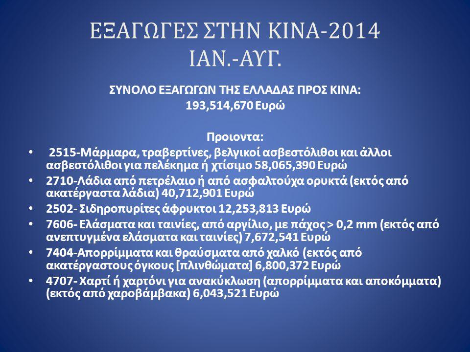 ΕΞΑΓΩΓΕΣ ΣΤΗΝ ΚΙΝΑ-2014 ΙΑΝ.-ΑΥΓ. ΣΥΝΟΛΟ ΕΞΑΓΩΓΩΝ ΤΗΣ ΕΛΛΑΔΑΣ ΠΡΟΣ ΚΙΝΑ: 193,514,670 Ευρώ Προιοντα: 2515-Μάρμαρα, τραβερτίνες, βελγικοί ασβεστόλιθοι κ