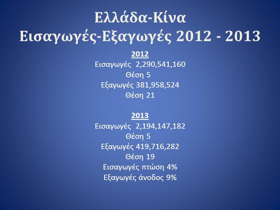 Ελλάδα-Κίνα Εισαγωγές-Εξαγωγές 2012 - 2013 2012 Εισαγωγές 2,290,541,160 Θέση 5 Εξαγωγές 381,958,524 Θέση 21 2013 Εισαγωγές 2,194,147,182 Θέση 5 Εξαγωγ