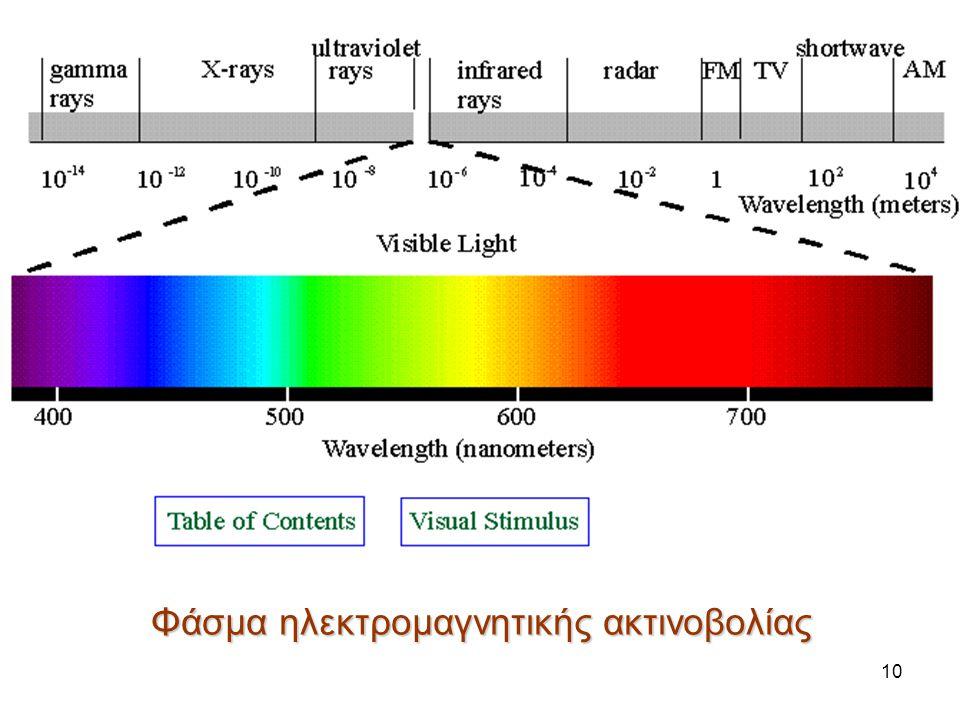 10 Φάσμα ηλεκτρομαγνητικής ακτινοβολίας