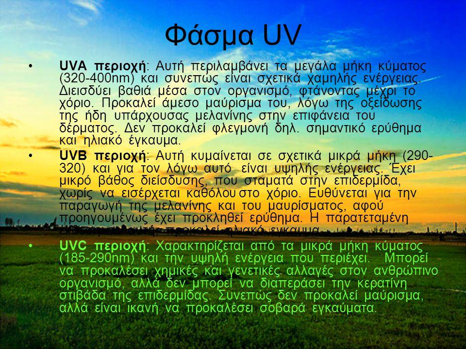 25 Φάσμα UV UVA περιοχή: Αυτή περιλαμβάνει τα μεγάλα μήκη κύματος (320-400nm) και συνεπώς είναι σχετικά χαμηλής ενέργειας.