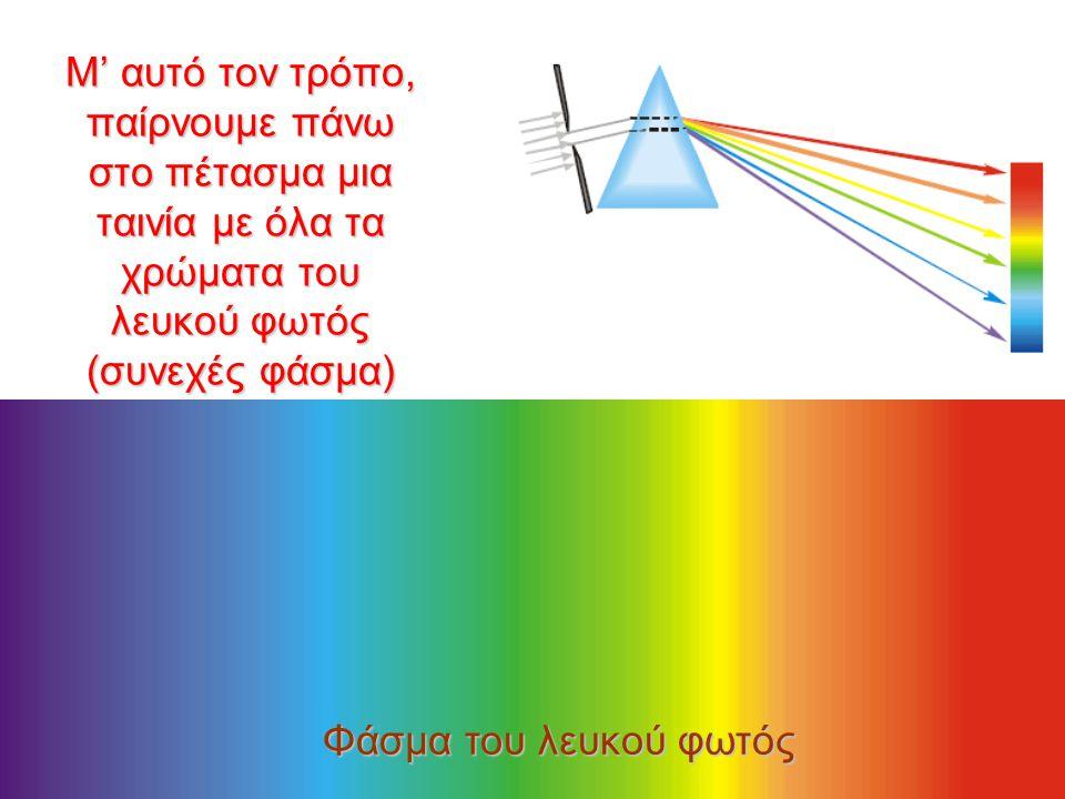 7 Ανάλυση του λευκού φωτός έχουμε και στις σταγόνες της βροχής: Το αποτέλεσμα είναι ο παρατηρητής να βλέπει τα διάφορα χρώματα σε διαφορετικές γωνίες