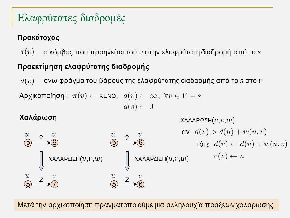 Ελαφρύτατες διαδρομές TexPoint fonts used in EMF. Read the TexPoint manual before you delete this box.: AA A AA A A Προκάτοχος ο κόμβος που προηγείται