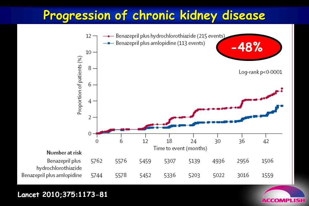 Progression of chronic kidney disease Lancet 2010;375:1173-81 -48%