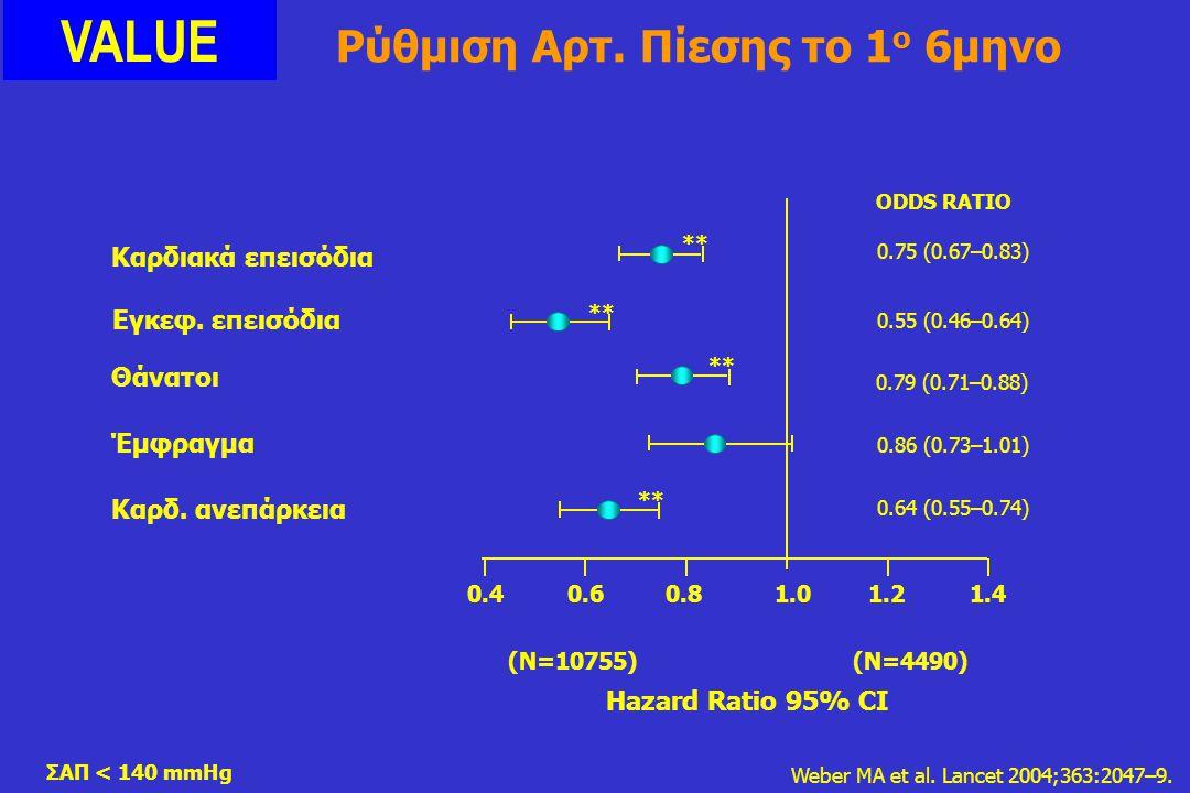 0.40.60.81.01.21.4 Hazard Ratio 95% CI ** 0.75 (0.67–0.83) 0.55 (0.46–0.64) 0.79 (0.71–0.88) 0.86 (0.73–1.01) 0.64 (0.55–0.74) ODDS RATIO Weber MA et