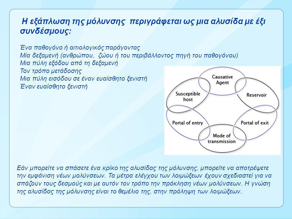 Η εξάπλωση της μόλυνσης περιγράφεται ως μια αλυσίδα με έξι συνδέσμους: Ένα παθογόνο ή αιτιολογικός παράγοντας Μία δεξαμενή (ανθρώπου, ζώου ή του περιβάλλοντος πηγή του παθογόνου) Μια πύλη εξόδου από τη δεξαμενή Τον τρόπο μετάδοσης Μια πύλη εισόδου σε έναν ευαίσθητο ξενιστή Έναν ευαίσθητο ξενιστή Εάν μπορείτε να σπάσετε ένα κρίκο της αλυσίδας της μόλυνσης, μπορείτε να αποτρέψετε την εμφάνιση νέων μολύνσεων.