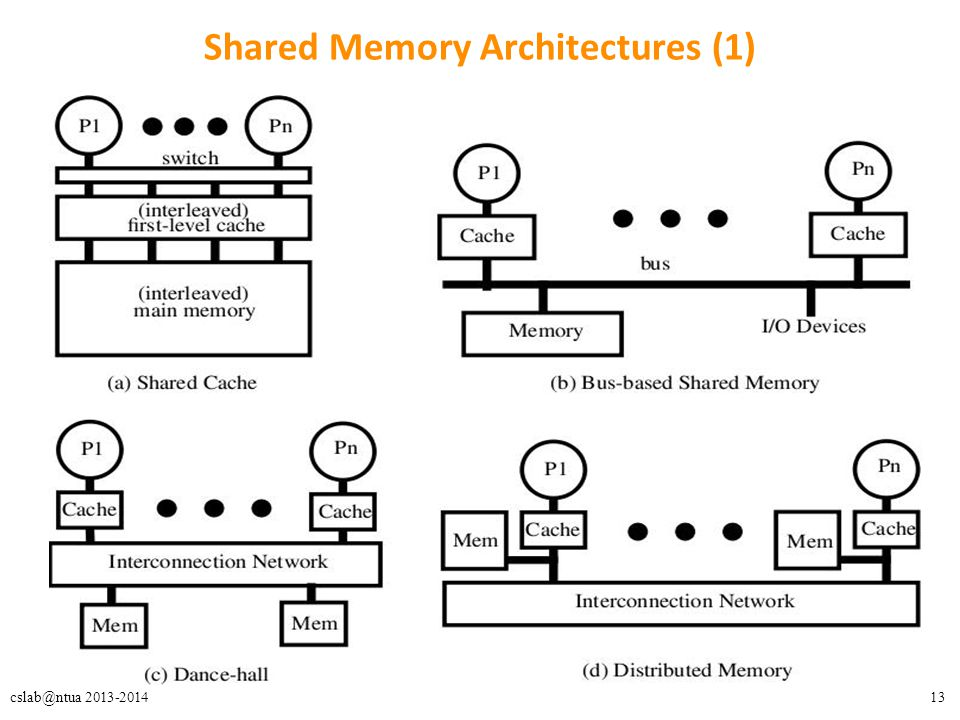13cslab@ntua 2013-2014 Shared Memory Architectures (1)