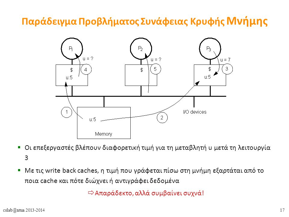 17cslab@ntua 2013-2014 Παράδειγμα Προβλήματος Συνάφειας Κρυφής Μνήμης  Οι επεξεργαστές βλέπουν διαφορετική τιμή για τη μεταβλητή u μετά τη λειτουργία 3  Με τις write back caches, η τιμή που γράφεται πίσω στη μνήμη εξαρτάται από το ποια cache και πότε διώχνει ή αντιγράφει δεδομένα  Απαράδεκτο, αλλά συμβαίνει συχνά!