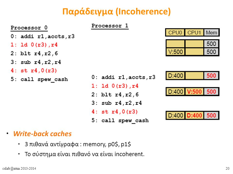 20cslab@ntua 2013-2014 Παράδειγμα (Incoherence) Write-back caches 3 πιθανά αντίγραφα : memory, p0$, p1$ To σύστημα είναι πιθανό να είναι incoherent.