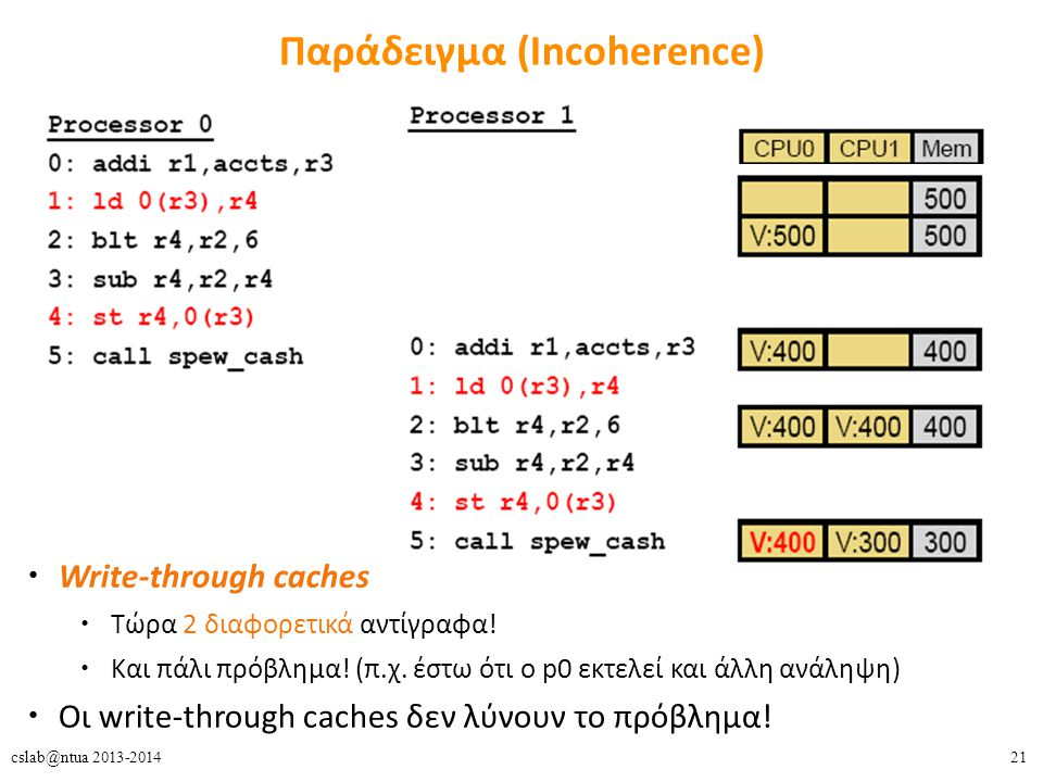 21cslab@ntua 2013-2014 Παράδειγμα (Incoherence) Write-through caches Τώρα 2 διαφορετικά αντίγραφα! Και πάλι πρόβλημα! (π.χ. έστω ότι ο p0 εκτελεί και