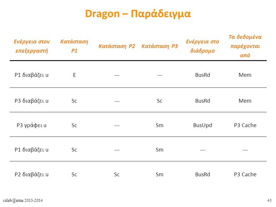 45cslab@ntua 2013-2014 Dragon – Παράδειγμα Ενέργεια στον επεξεργαστή Κατάσταση Ρ1 Κατάσταση Ρ2Κατάσταση Ρ3 Ενέργεια στο διάδρομο Τα δεδομένα παρέχονται από Ρ1 διαβάζει uΕ--- BusRdMem Ρ3 διαβάζει uSc---ScBusRdMem Ρ3 γράφει uSc---SmBusUpdΡ3 Cache Ρ1 διαβάζει uSc---Sm--- Ρ2 διαβάζει uSc SmBusRdΡ3 Cache