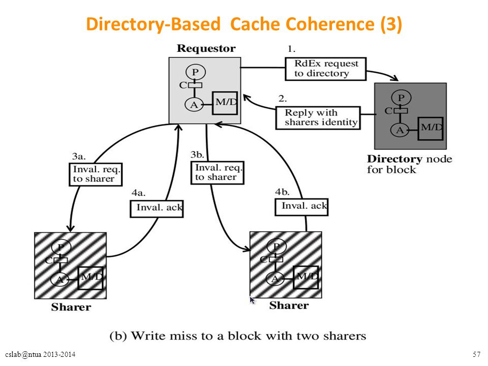 57cslab@ntua 2013-2014 Directory-Based Cache Coherence (3)