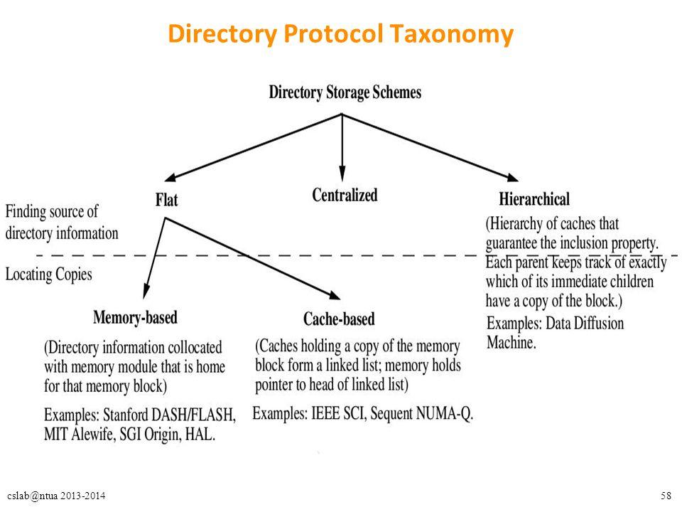 58cslab@ntua 2013-2014 Directory Protocol Taxonomy