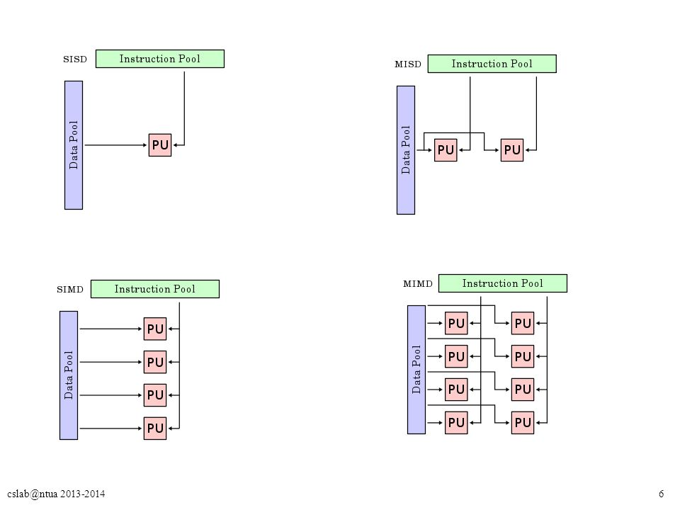 7 MIMD Συστήματα (1) Παραδείγματα MIMD συστημάτων – Clusters (commodity/custom clusters) – Multicore systems Κάθε επεξεργαστής εκτελεί διαφορετικό process (διεργασία).
