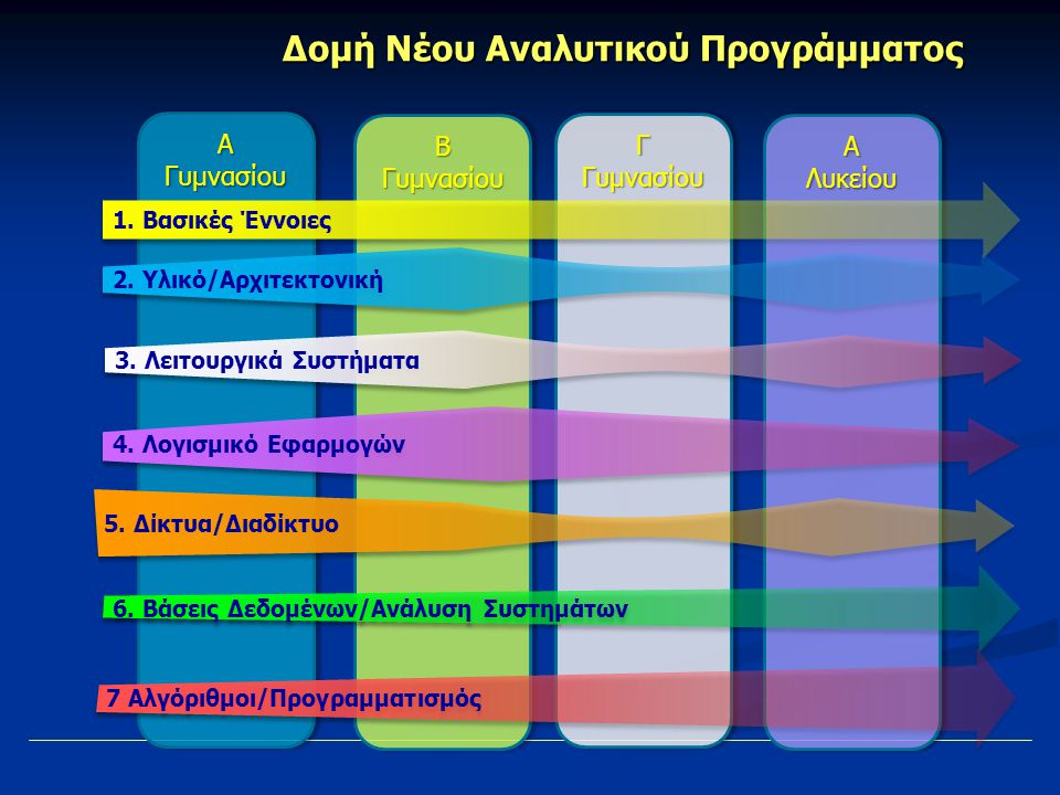 Β Γυμνασίου Γ Γυμνασίου ΑΛυκείουΑΛυκείου Α Γυμνασίου Δομή Νέου Αναλυτικού Προγράμματος 2.