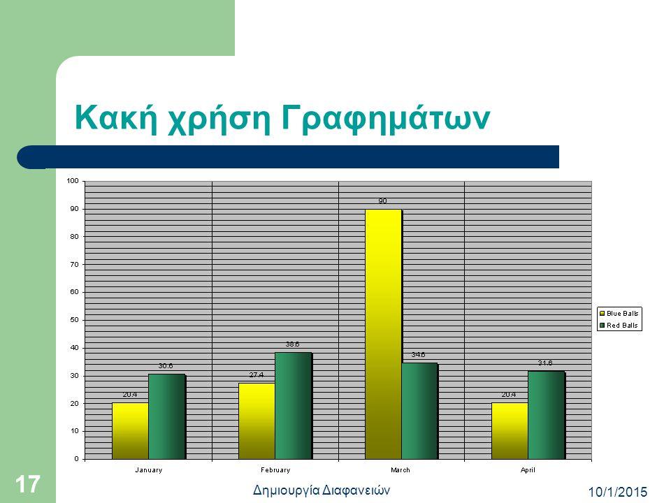 Καλή χρήση Γραφημάτων 10/1/2015 16 Δημιουργία Διαφανειών