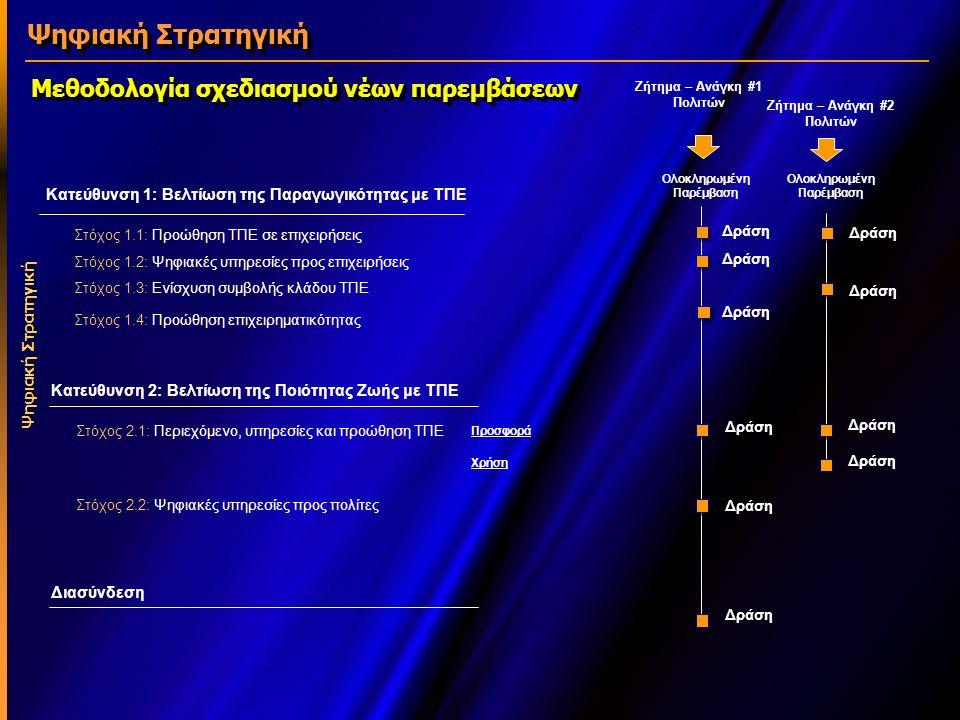 Οι πρώτες παρεμβάσεις – νήματα δράσεων Ψηφιακή Στρατηγική Βελτίωση της Παραγωγικότητας με ΤΠΕ Στόχος 1.1: Προώθηση ΤΠΕ σε επιχειρήσεις Στόχος 1.2: Ψηφιακές υπηρεσίες προς επιχειρήσεις Στόχος 1.3: Ενίσχυση συμβολής κλάδου ΤΠΕ Στόχος 1.4: Προώθηση επιχειρηματικότητας Βελτίωση της Ποιότητας Ζωής με ΤΠΕ Στόχος 2.1: Περιεχόμενο, υπηρεσίες και προώθηση ΤΠΕ Στόχος 2.2: Ψηφιακές υπηρεσίες προς πολίτες Ψηφιακή γνώση Ψηφιακή Στρατηγική Ψηφιακή προστασία περιβάλλοντος Ψηφιακός Καταναλωτής Ψηφιακή υποστ.